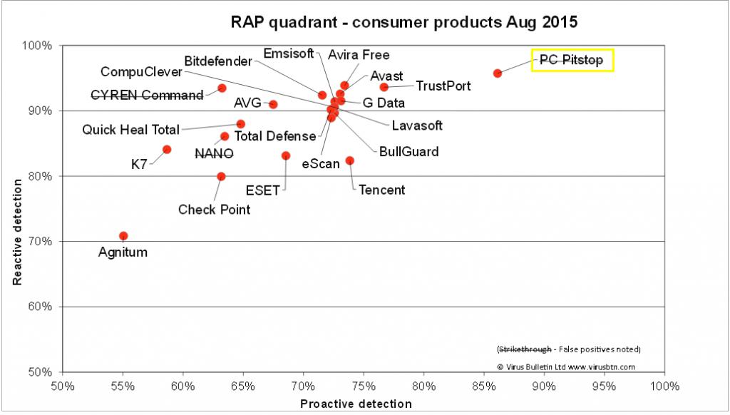 VB_rap-chart-1200_Aug2015